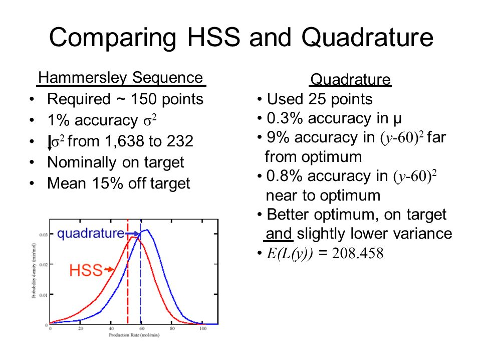 Hammersley Sequence Required ~ 150 points 1% accuracy σ 2 σ 2 from 1,638 to 232 Nominally on target Mean 15% off target Comparing HSS and Quadrature Q