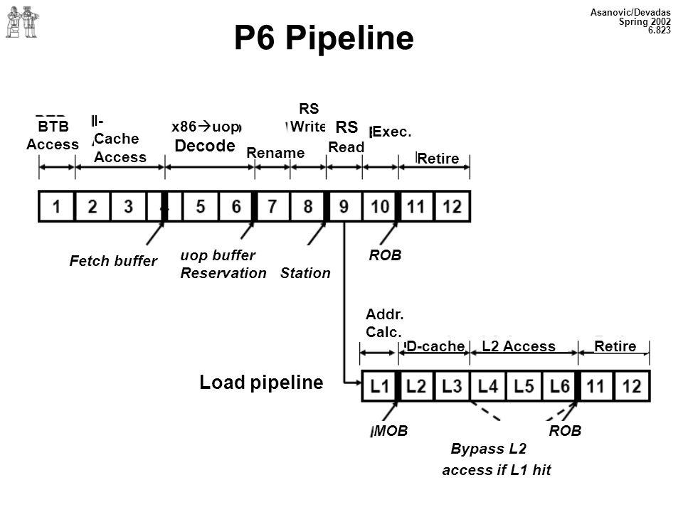 Asanovic/Devadas Spring 2002 6.823 P6 Pipeline BTB Access I- Cache Access x86 uop Decode RS Write Exec.