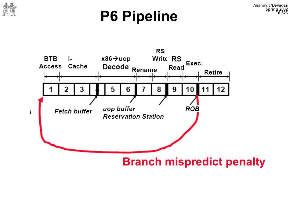 Asanovic/Devadas Spring 2002 6.823 P6 Pipeline BTB Access I- Cache Access x86 uop Decode Exec.
