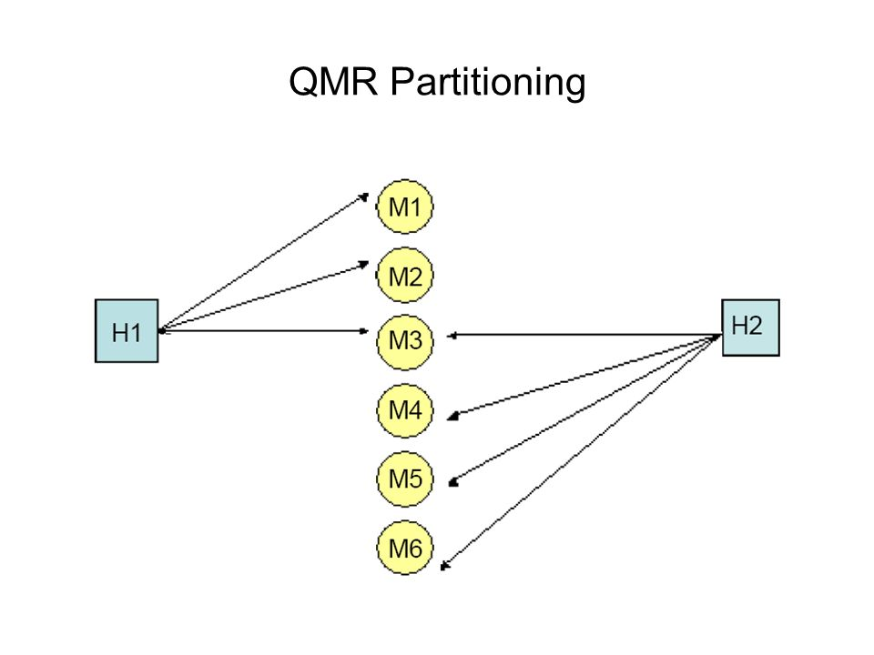 QMR Partitioning