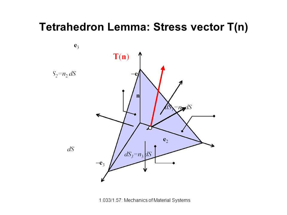 1.033/1.57: Mechanics of Material Systems Tetrahedron Lemma: Stress vector T(n)