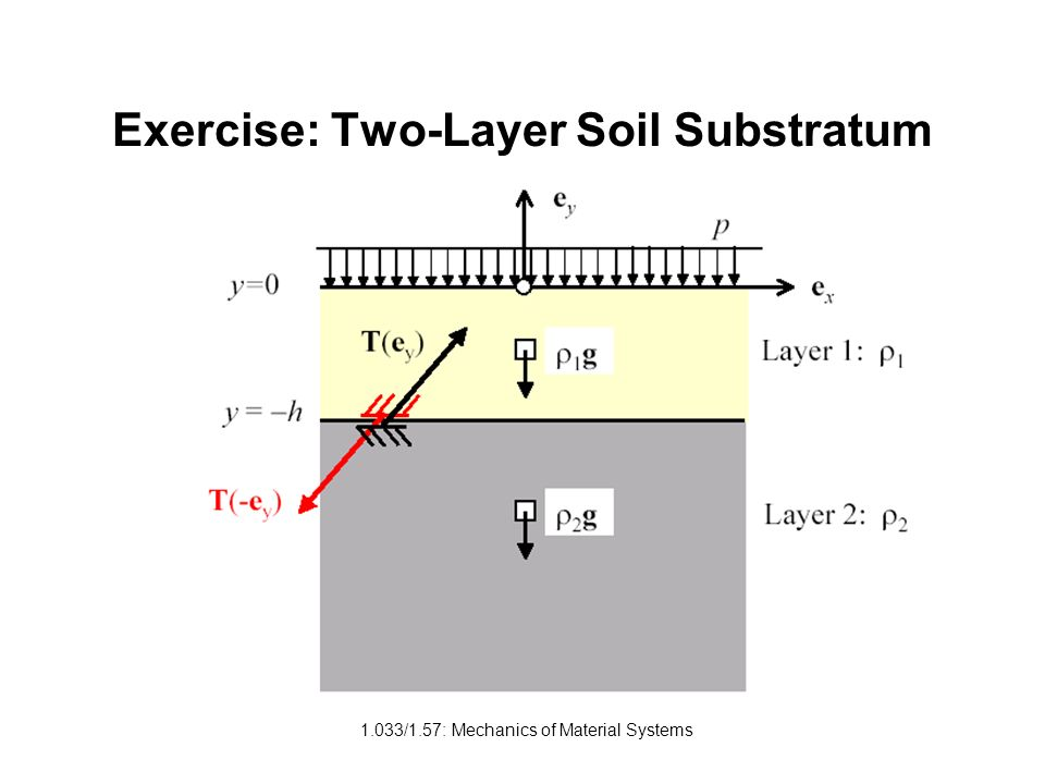 1.033/1.57: Mechanics of Material Systems Exercise: Two-Layer Soil Substratum