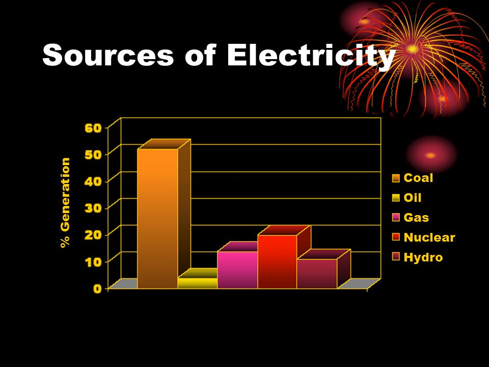 Sources of Electricity % Generation Coal Oil Gas Nuclear Hydro