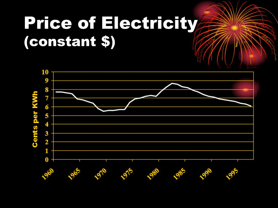 Price of Electricity (constant $) Cents per KWh