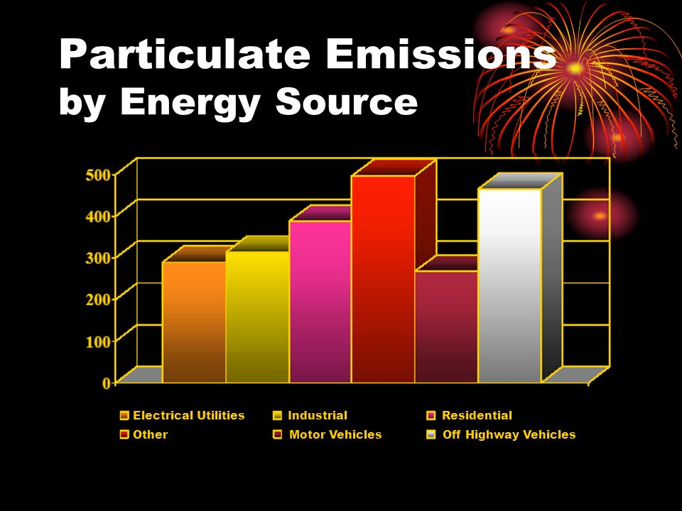 Particulate Emissions by Energy Source Electrical Utilities Industrial Residential Other Motor Vehicles Off Highway Vehicles