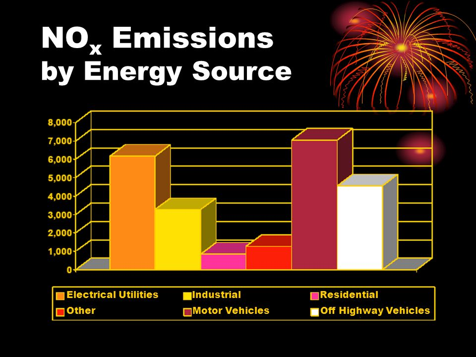 NO x Emissions by Energy Source Electrical Utilities Industrial Residential Other Motor Vehicles Off Highway Vehicles