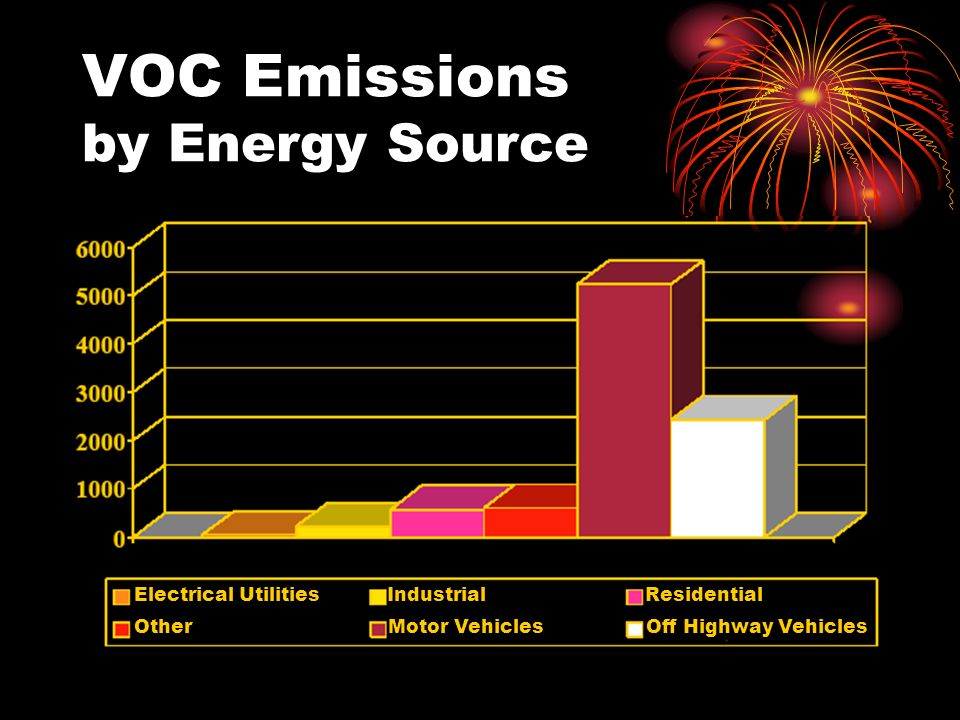 VOC Emissions by Energy Source Electrical Utilities Industrial Residential Other Motor Vehicles Off Highway Vehicles