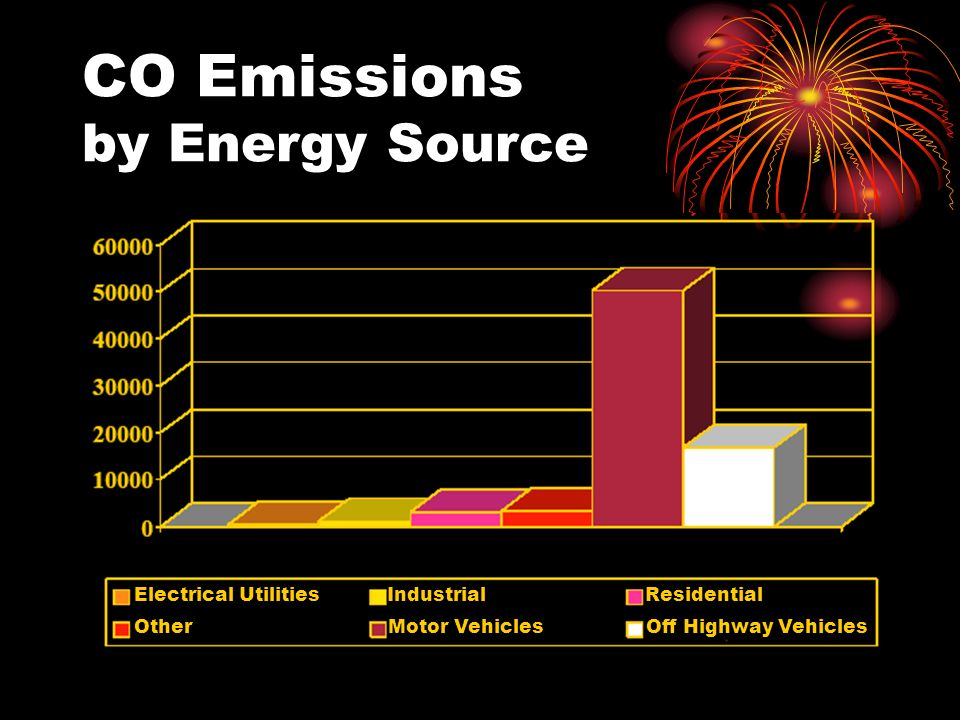 CO Emissions by Energy Source Electrical Utilities Industrial Residential Other Motor Vehicles Off Highway Vehicles