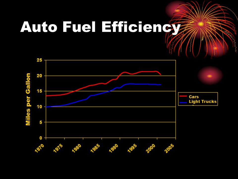 Auto Fuel Efficiency Miles per Gallon Cars Light Trucks