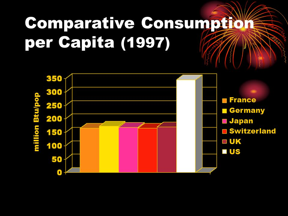 Comparative Consumption per Capita (1997) million Btu/pop France Germany Japan Switzerland UK US