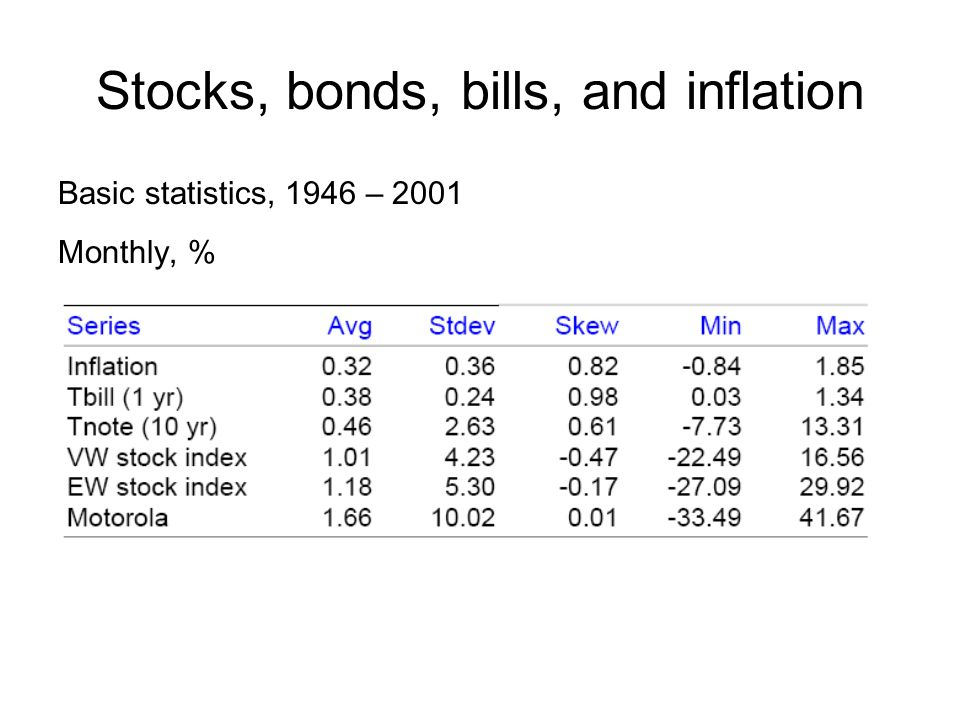 Stocks, bonds, bills, and inflation Basic statistics, 1946 – 2001 Monthly, %