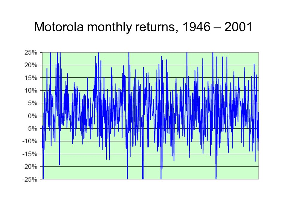 Motorola monthly returns, 1946 – 2001