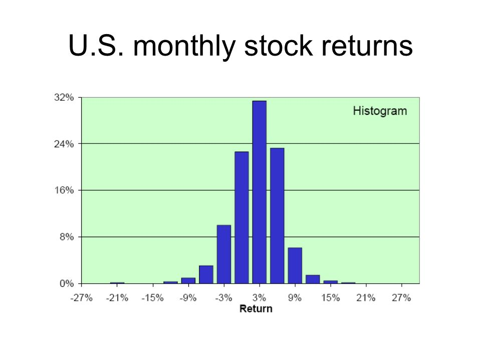 U.S. monthly stock returns