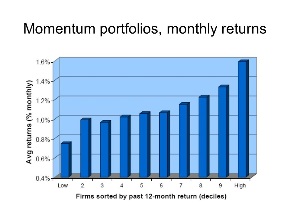 Momentum portfolios, monthly returns