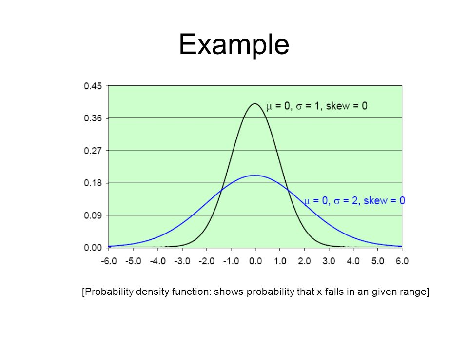 Example [Probability density function: shows probability that x falls in an given range]