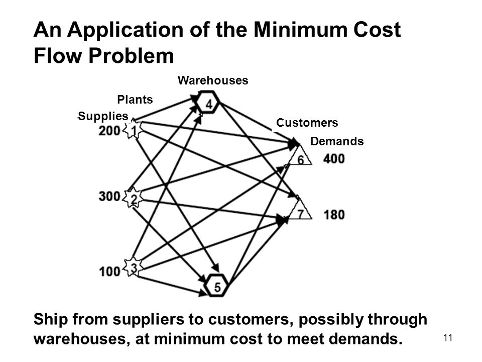 11 An Application of the Minimum Cost Flow Problem Ship from suppliers to customers, possibly through warehouses, at minimum cost to meet demands. War