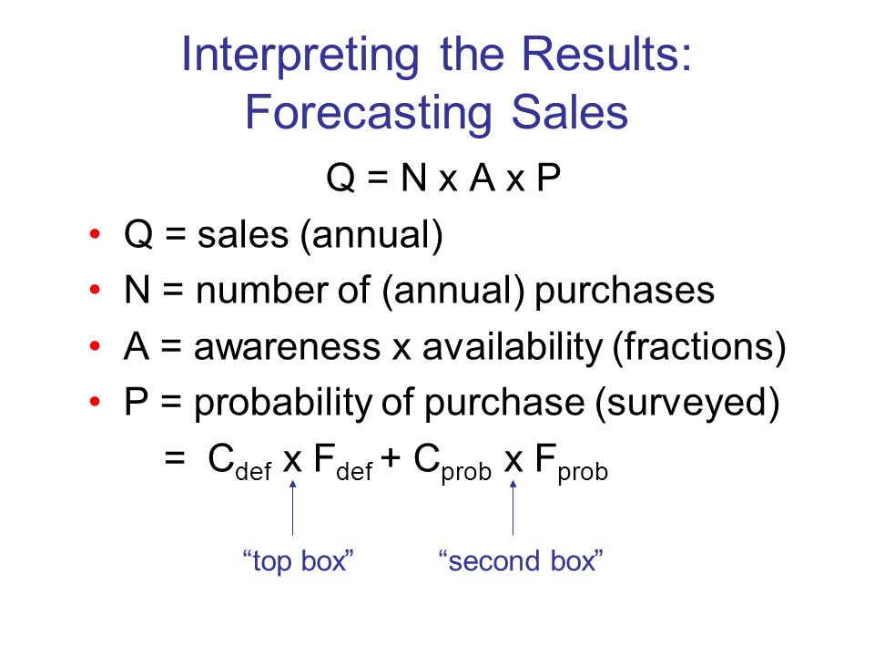 Interpreting the Results: Forecasting Sales Q = N x A x P Q = sales (annual) N = number of (annual) purchases A = awareness x availability (fractions)