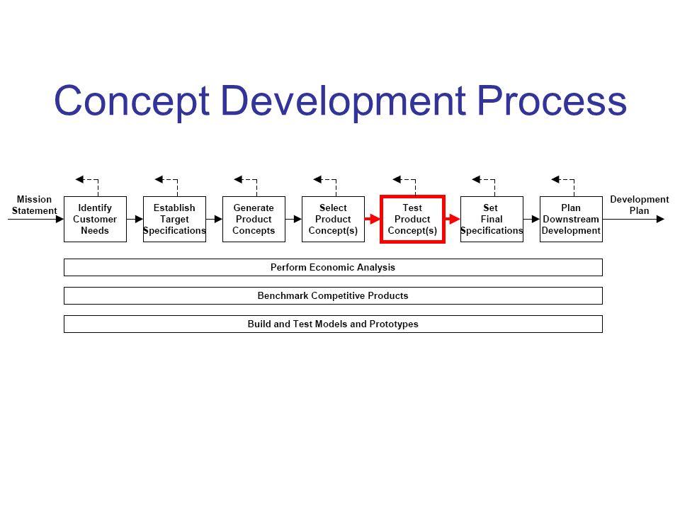 Concept Development Process