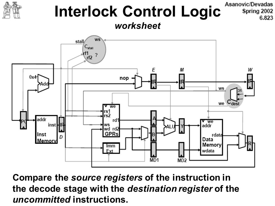 Interlock Control Logic worksheet Compare the source registers of the instruction in the decode stage with the destination register of the uncommitted