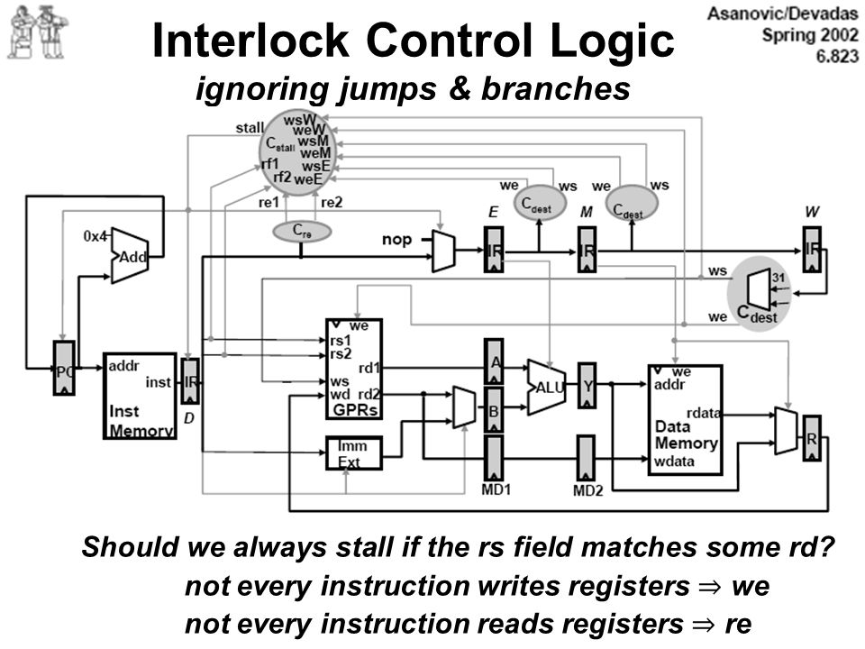 Interlock Control Logic ignoring jumps & branches Should we always stall if the rs field matches some rd? not every instruction writes registers we no