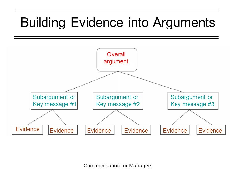 Communication for Managers Building Evidence into Arguments Overall argument Subargument or Key message #3 Subargument or Key message #2 Subargument or Key message #1 Evidence
