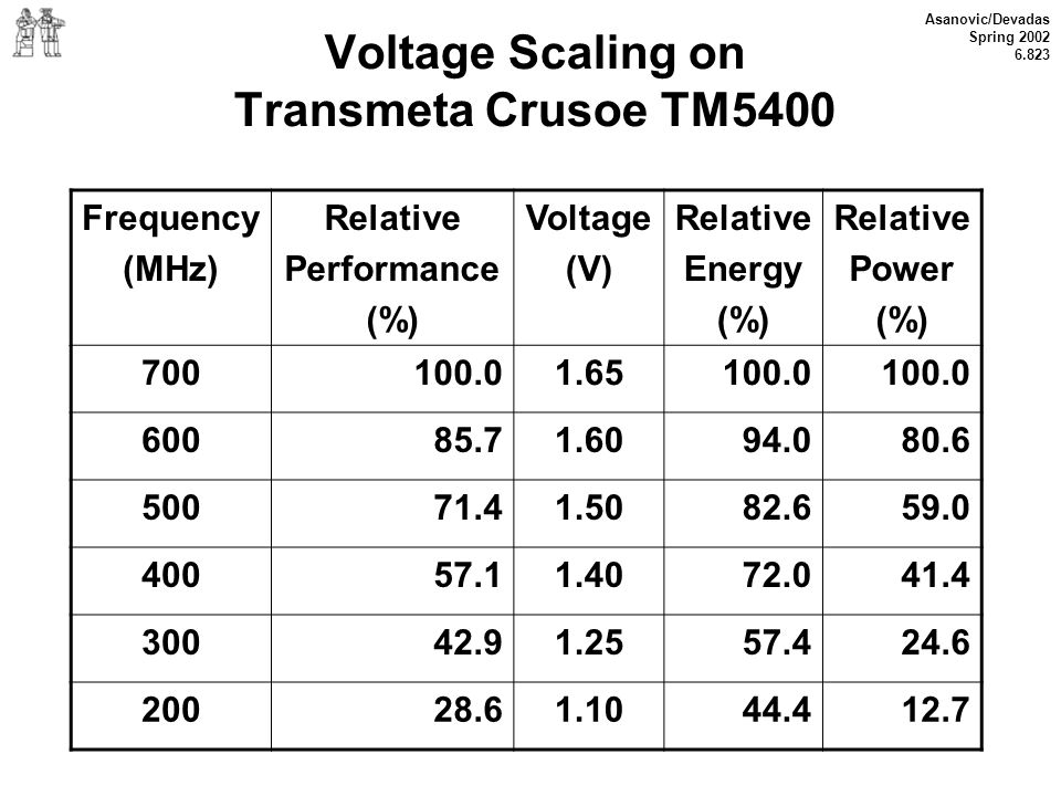 Asanovic/Devadas Spring 2002 6.823 Voltage Scaling on Transmeta Crusoe TM5400 Frequency (MHz) Relative Performance (%) Voltage (V) Relative Energy (%)