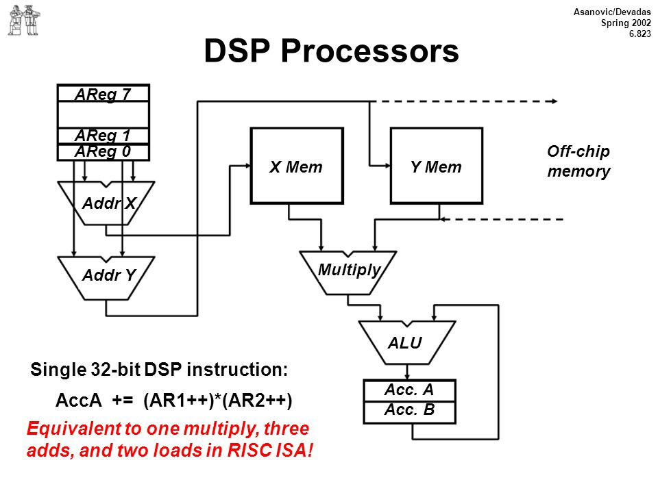 Asanovic/Devadas Spring 2002 6.823 DSP Processors Single 32-bit DSP instruction: AccA += (AR1++)*(AR2++) Equivalent to one multiply, three adds, and t