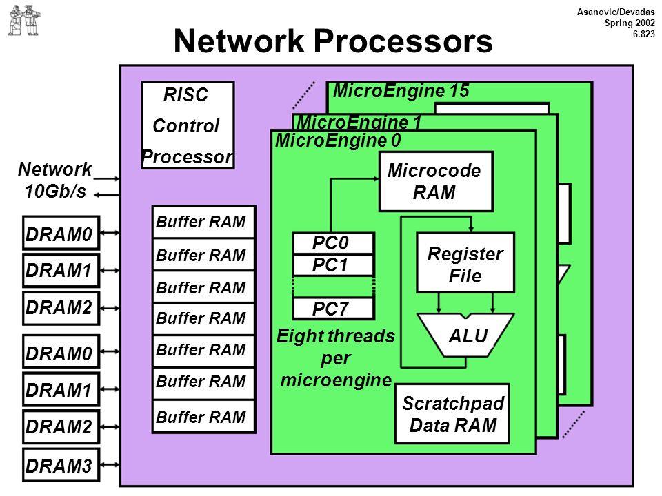 Asanovic/Devadas Spring 2002 6.823 Network Processors RISC Control Processor Network 10Gb/s DRAM0 DRAM1 DRAM2 DRAM0 DRAM1 DRAM2 DRAM3 Buffer RAM Micro