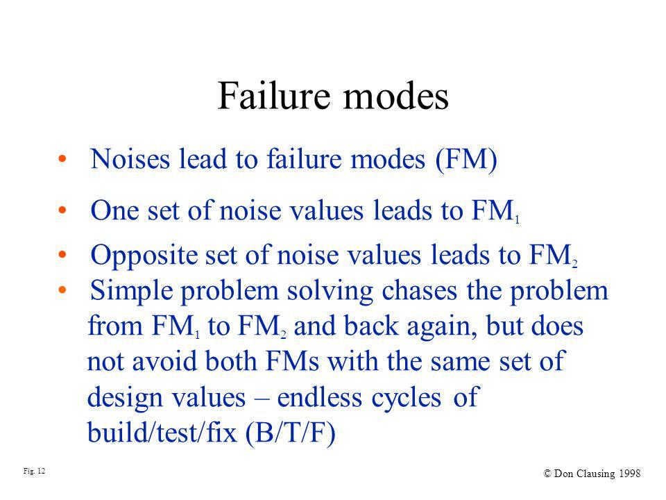 Failure modes Noises lead to failure modes (FM) One set of noise values leads to FM 1 Opposite set of noise values leads to FM 2 Simple problem solving chases the problem from FM 1 to FM 2 and back again, but does not avoid both FMs with the same set of design values – endless cycles of build/test/fix (B/T/F) Fig.