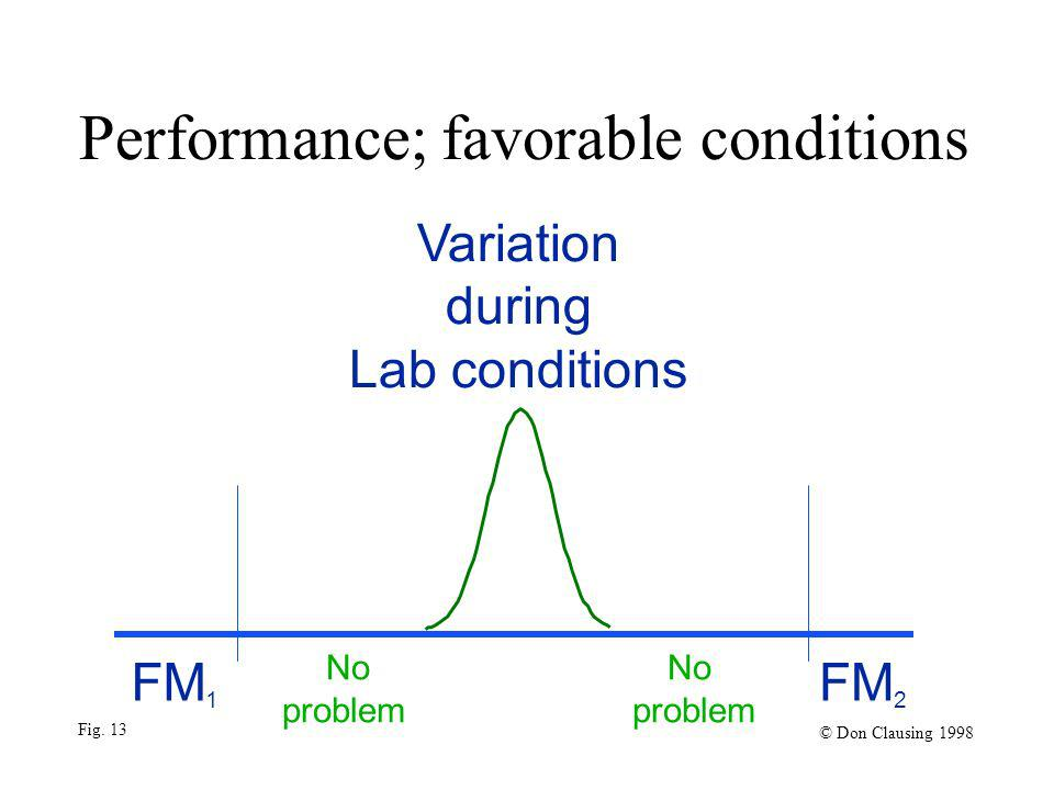 Performance; favorable conditions Variation during Lab conditions FM 1 No No problem problem FM 2 © Don Clausing 1998 Fig. 13