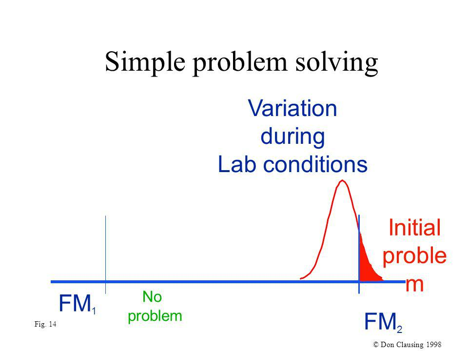 Variation during Lab conditions Simple problem solving FM 1 No problem Initial proble m FM 2 © Don Clausing 1998 Fig.