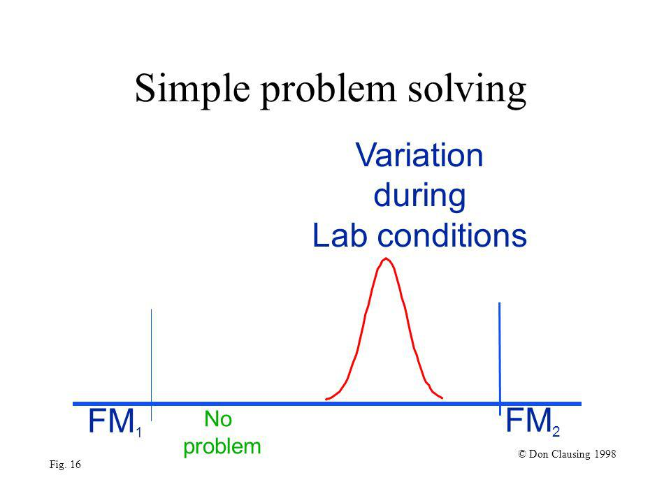 Variation during Lab conditions Simple problem solving FM 1 No problem FM 2 © Don Clausing 1998 Fig.