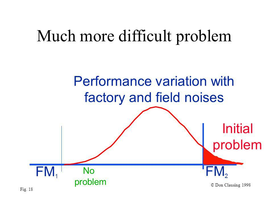 Much more difficult problem FM 1 No problem FM 2 © Don Clausing 1998 Fig. 18 Initial problem Performance variation with factory and field noises