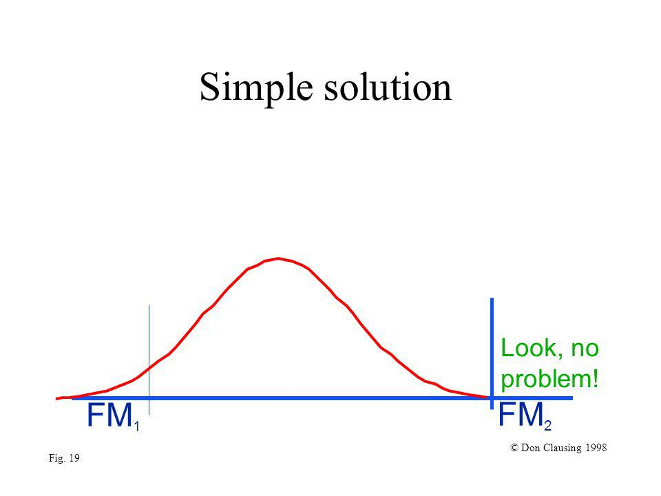 Simple solution FM 1 FM 2 © Don Clausing 1998 Fig. 19 Look, no problem!