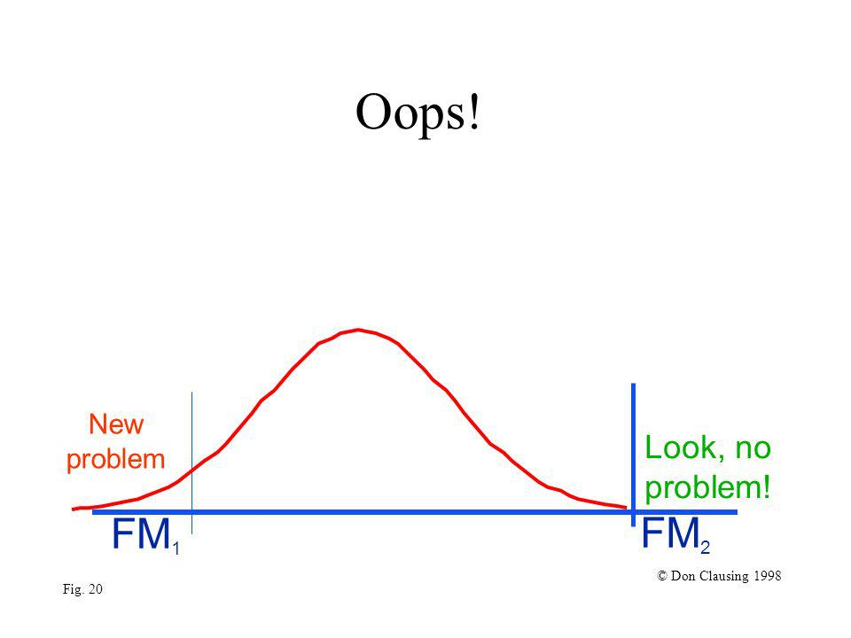Oops! FM 1 FM 2 © Don Clausing 1998 Fig. 20 Look, no problem! New problem