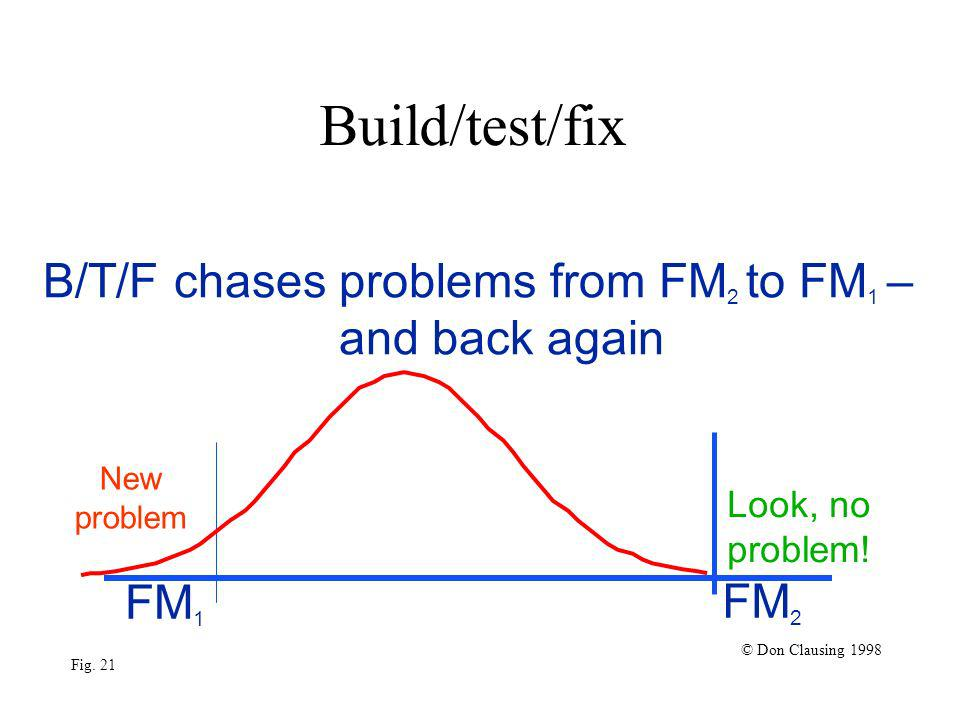 Build/test/fix FM 1 FM 2 © Don Clausing 1998 Fig. 21 Look, no problem.