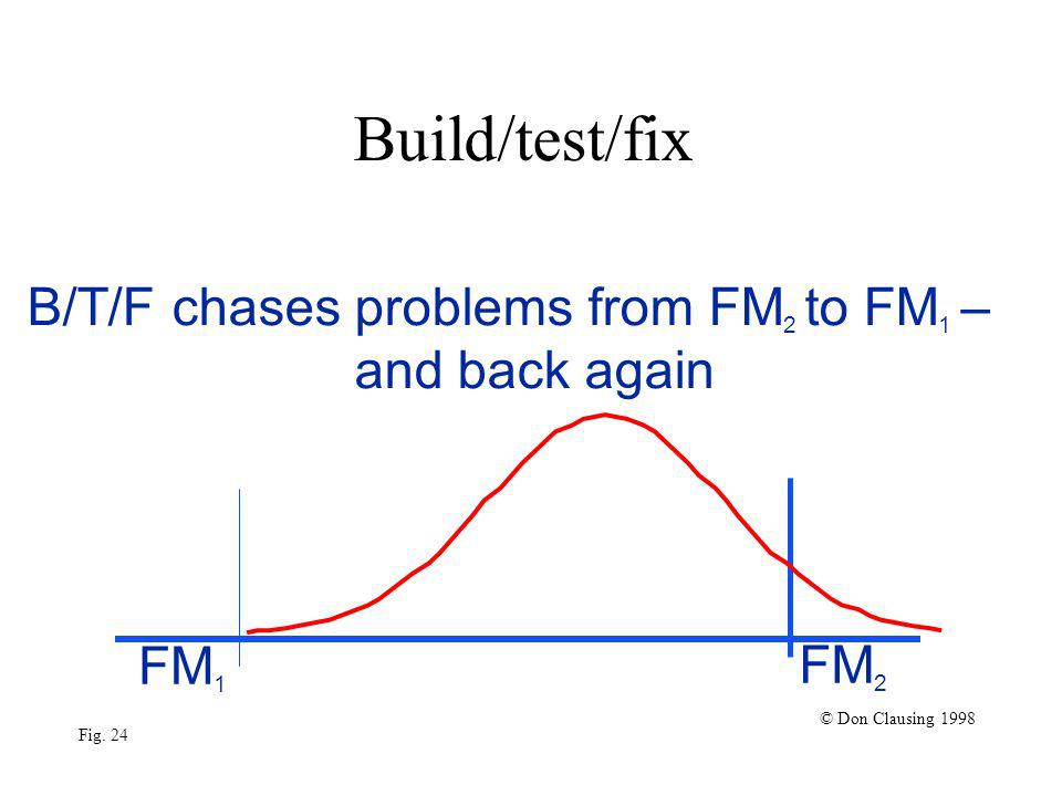 Build/test/fix FM 1 FM 2 © Don Clausing 1998 Fig. 24 B/T/F chases problems from FM 2 to FM 1 – and back again