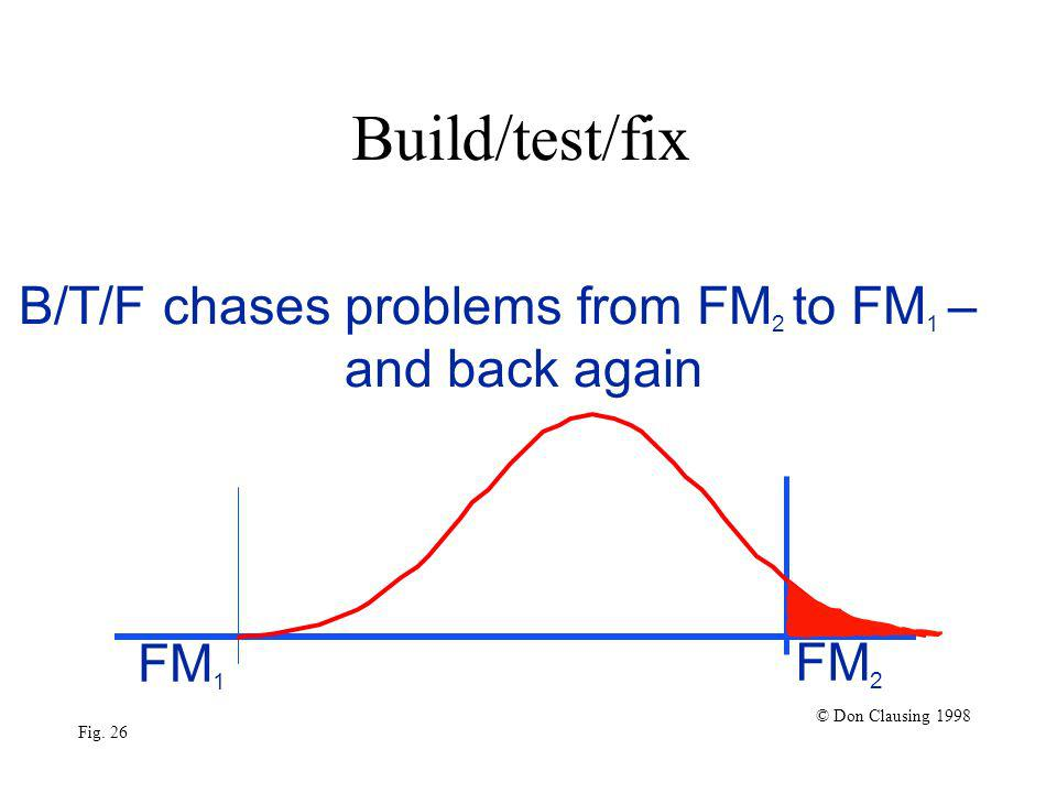 Build/test/fix FM 1 FM 2 © Don Clausing 1998 Fig. 26 B/T/F chases problems from FM 2 to FM 1 – and back again