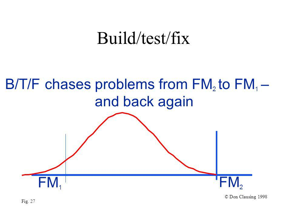 Build/test/fix FM 1 FM 2 © Don Clausing 1998 Fig. 27 B/T/F chases problems from FM 2 to FM 1 – and back again