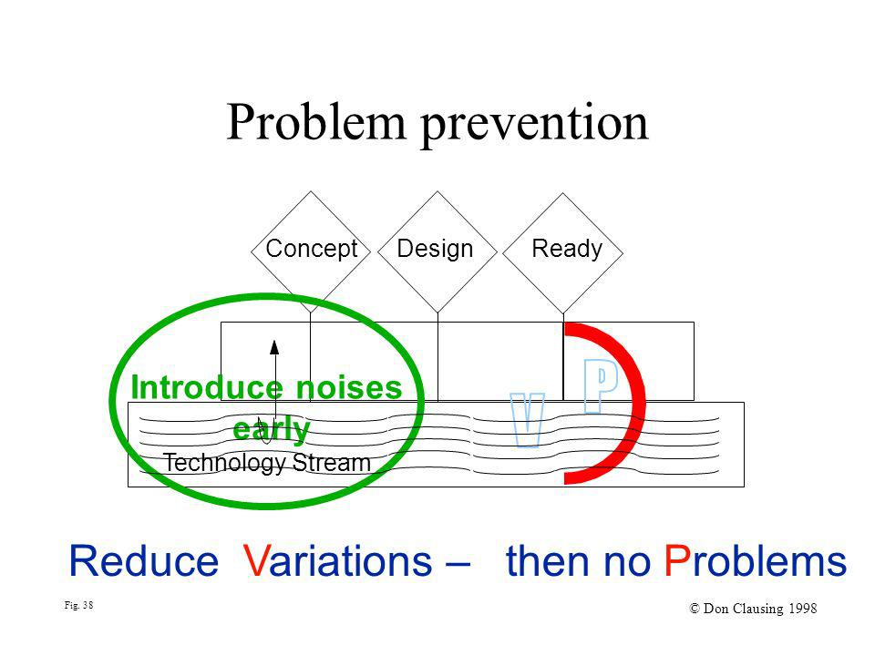 Problem prevention Concept Design Ready Introduce noises early Technology Stream ReduceVariations –then no Problems Fig. 38 © Don Clausing 1998