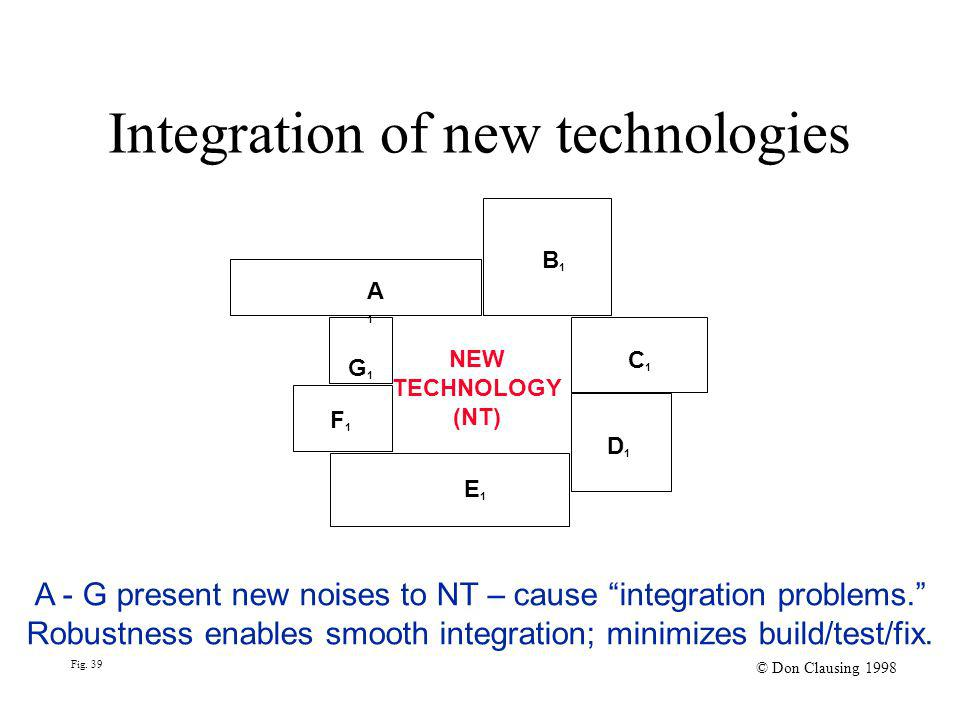 Fig. 39 © Don Clausing 1998 Integration of new technologies A1G1A1G1 B1B1 C1C1 F1F1 NEW TECHNOLOGY (NT) E 1 D1D1 A - G present new noises to NT – caus