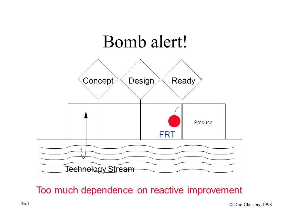 Bomb alert! Concept Design Ready Technology Stream Too much dependence on reactive improvement Fig. 4 © Don Clausing 1998 FRT Produce