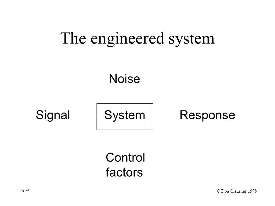 The engineered system Signal System Response Control factors Noise Fig. 41 © Don Clausing 1998