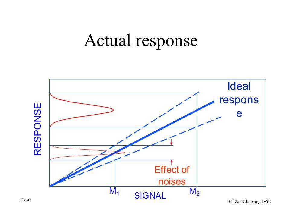 Fig. 43 © Don Clausing 1998 Actual response Ideal respons e Effect of noises M1M1 M2M2 SIGNAL RESPONSE