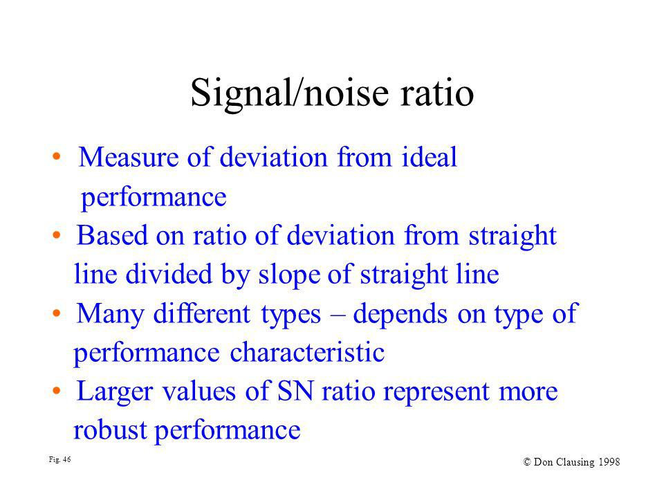 Signal/noise ratio Fig.