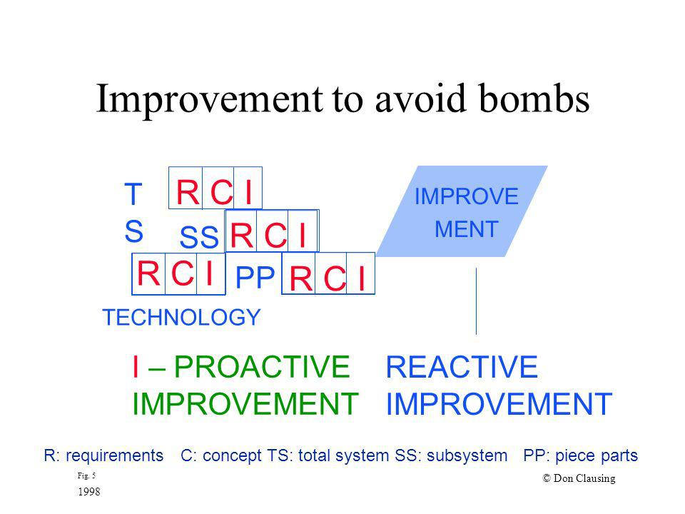 Improvement to avoid bombs TSTS SS I – PROACTIVE IMPROVEMENT REACTIVE IMPROVEMENT R: requirementsC: concept TS: total system SS: subsystemPP: piece pa