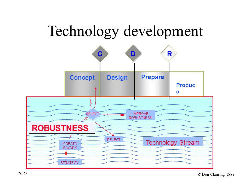 Fig. 59 © Don Clausing 1998 Technology development Concept Design Prepare Produc e IMPROVE ROBUSTNESS CREATIV E WORK REJECT Technology Stream STRATEGY
