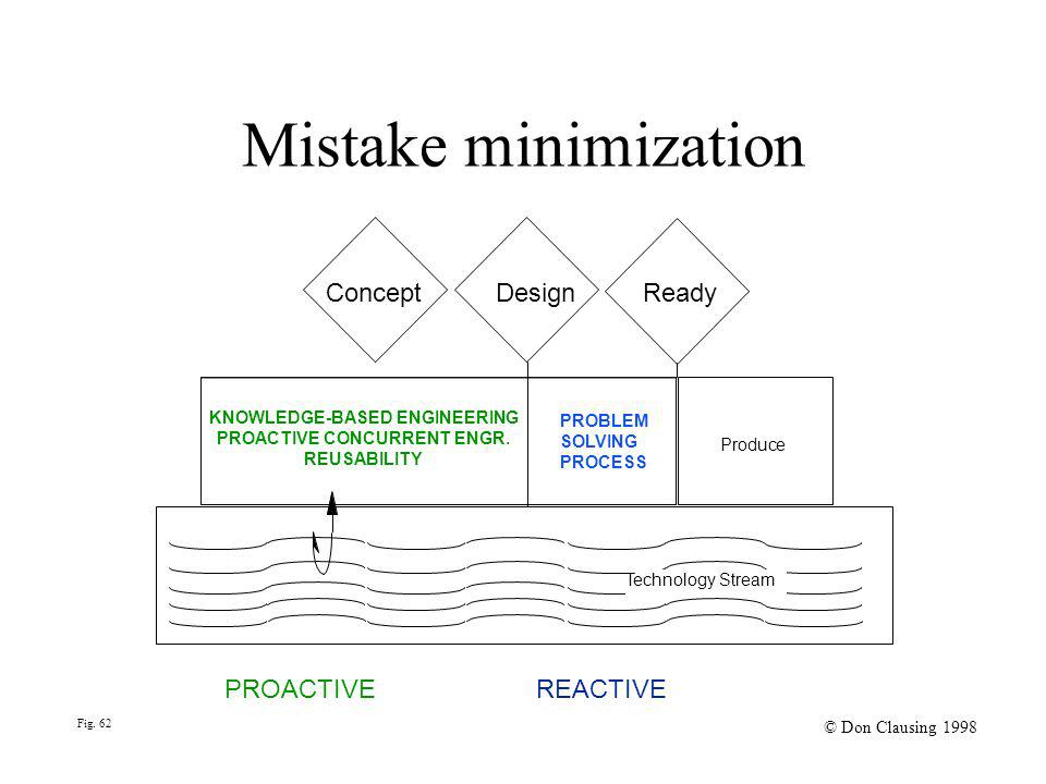 Fig. 62 © Don Clausing 1998 Mistake minimization Concept Design Ready KNOWLEDGE-BASED ENGINEERING PROACTIVE CONCURRENT ENGR. REUSABILITY PROBLEM SOLVI