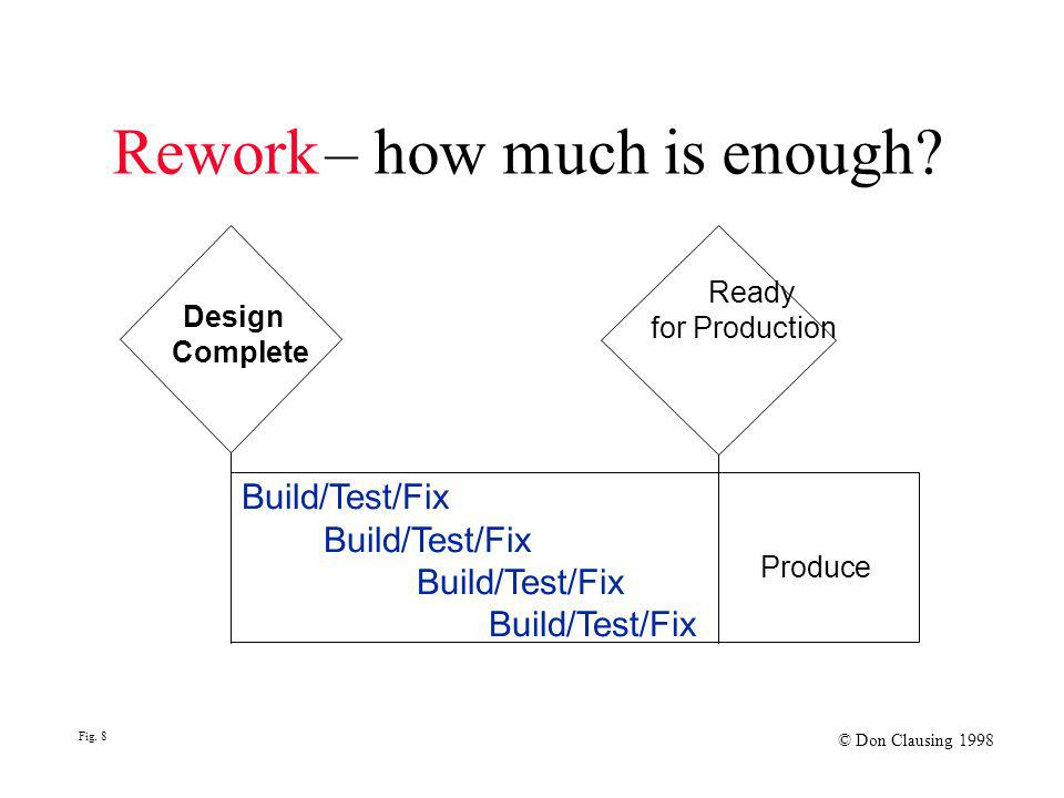 Rework– how much is enough? Ready for Production Build/Test/Fix Produce Fig. 8 © Don Clausing 1998 Design Complete