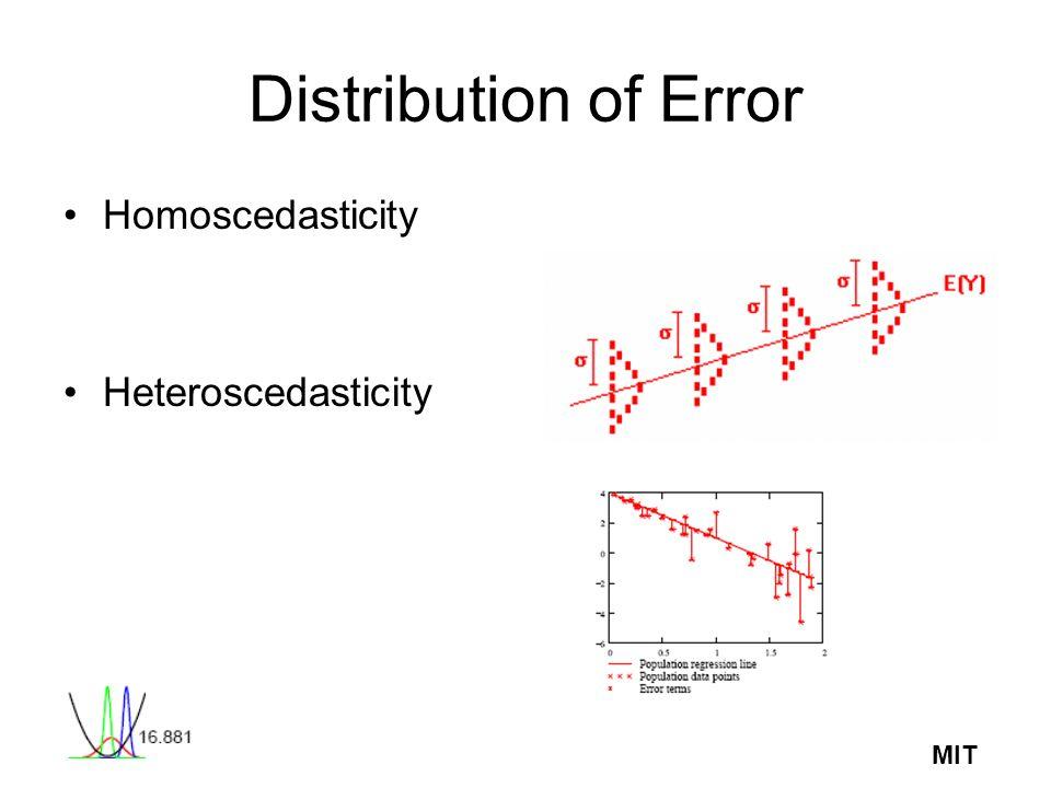 MIT Distribution of Error Homoscedasticity Heteroscedasticity